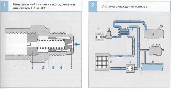редукционный клапан низкого давления  для системы UIS и UIP и Система охлаждения топлива